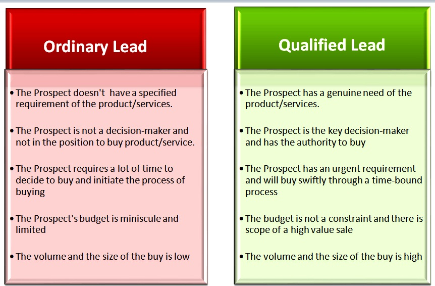 Difference of Lead